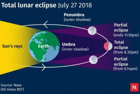 'Blood moon' to appear for 21st Century's longest lunar eclipse